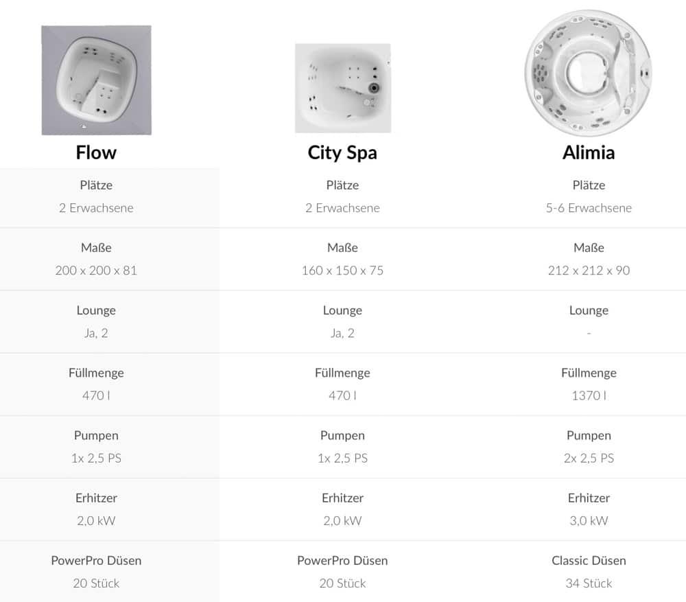 WHirlpool-jacuzzi-flow-italian-design-vergleich